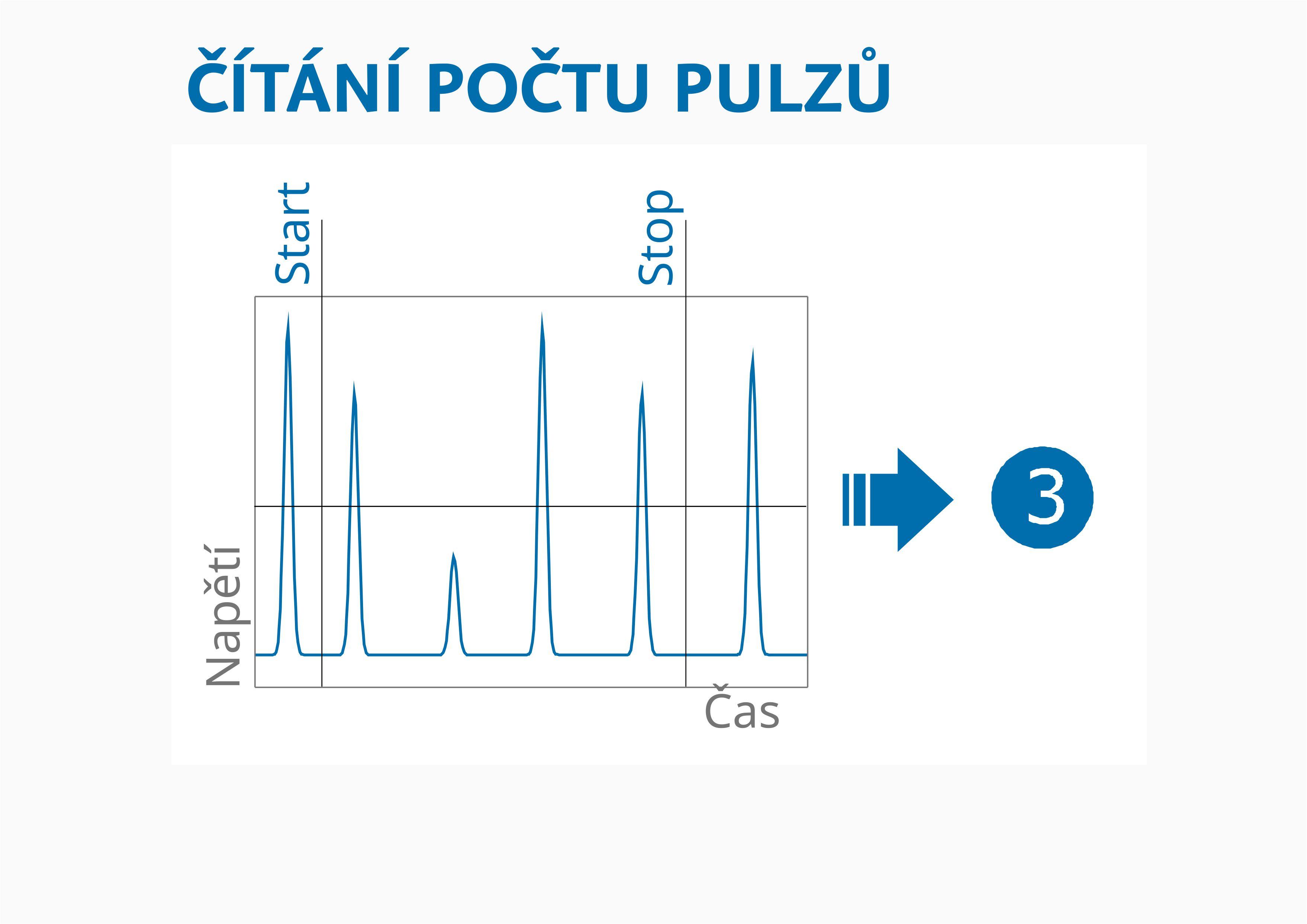 Countex_čítání počtu pulzů